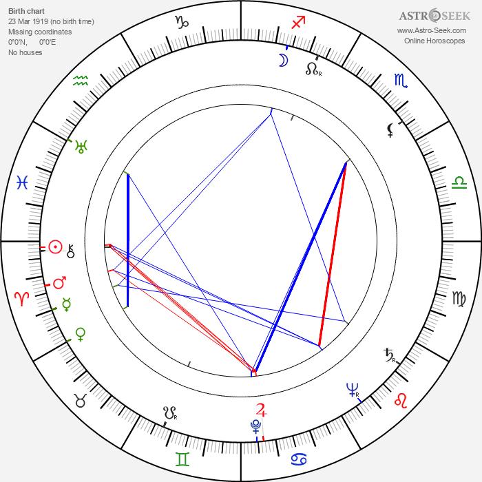 Mitsuko Mito - Astrology Natal Birth Chart