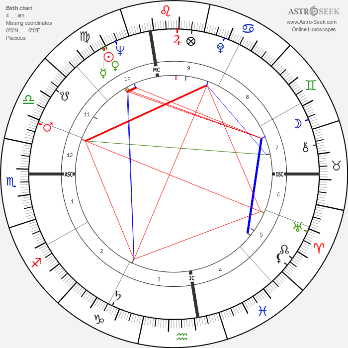 Mitzi Gaynor - Astrology Natal Birth Chart