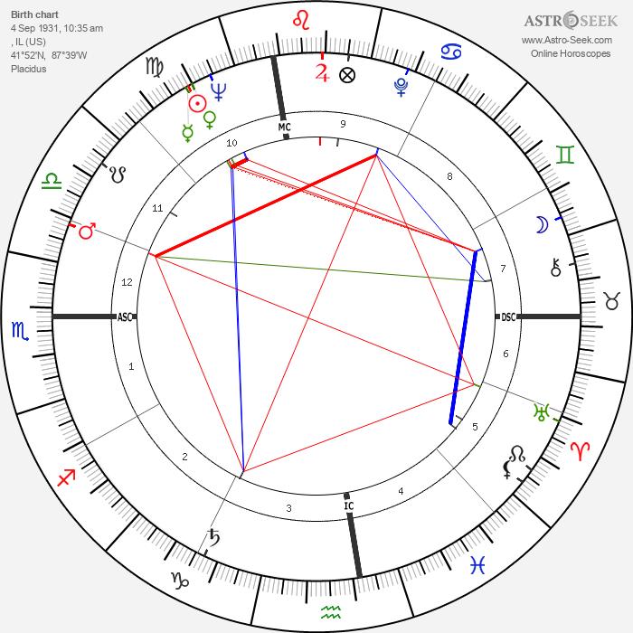 Mitzi Gaynor - Astrology Natal Birth Chart