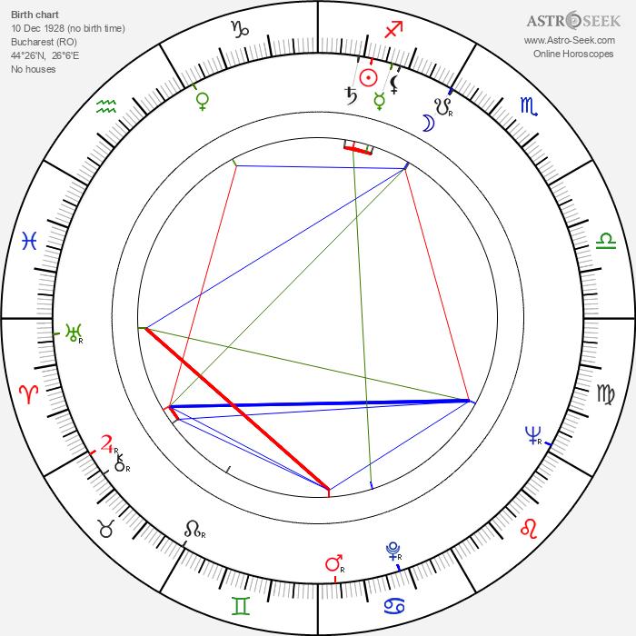 Mitzura Arghezi - Astrology Natal Birth Chart