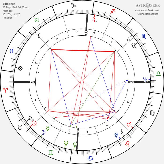 Miuccia Prada - Astrology Natal Birth Chart
