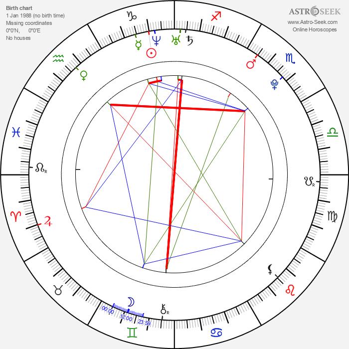 Miyavi Matsunoi - Astrology Natal Birth Chart