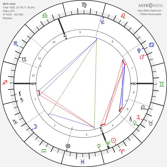 Miyoshi Umeki - Astrology Natal Birth Chart