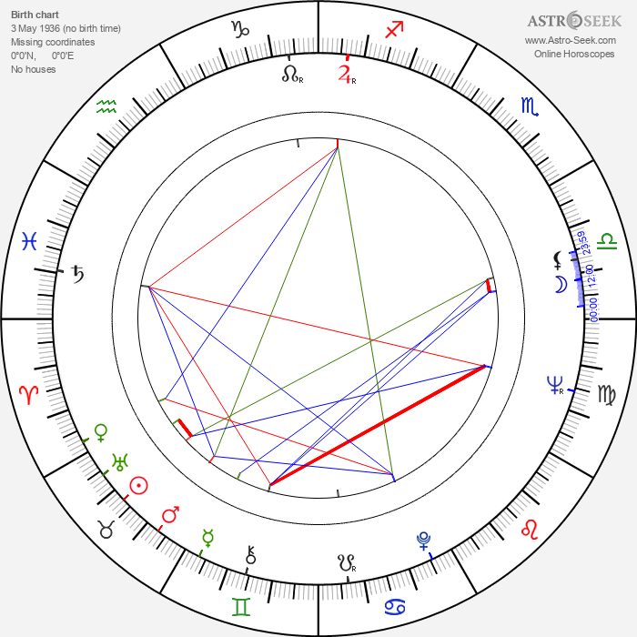 Mladen Nedeljkovic - Astrology Natal Birth Chart