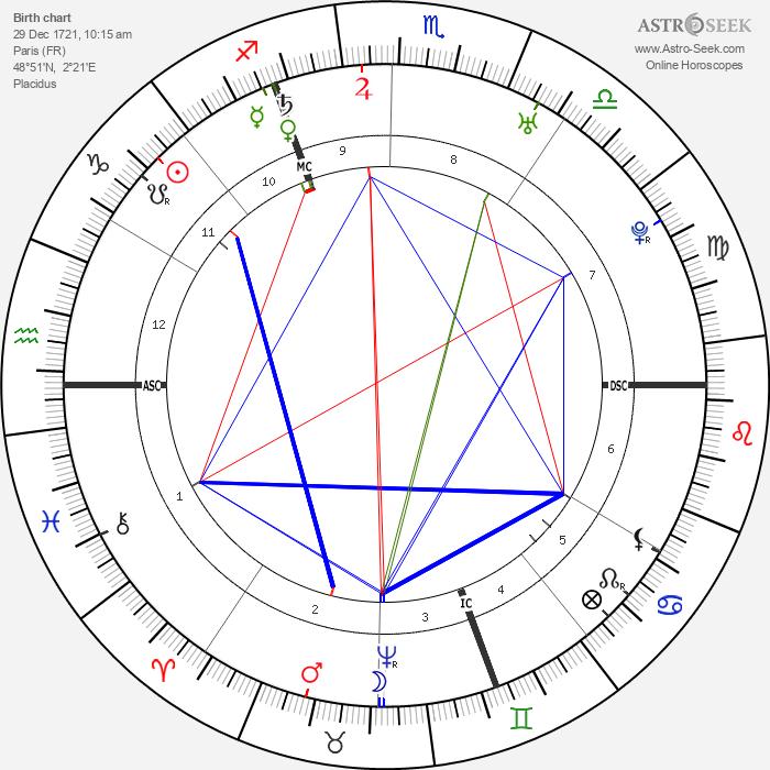 Mme de Pompadour - Astrology Natal Birth Chart