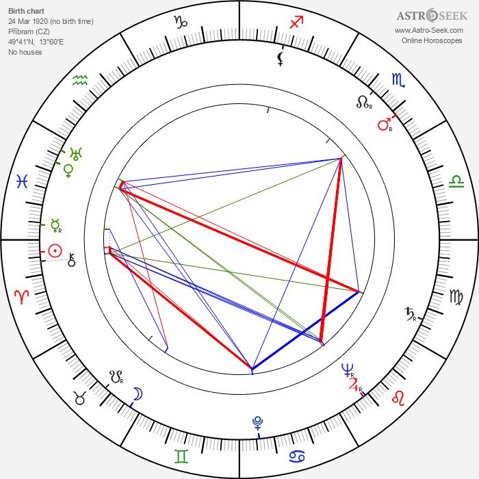 Mnislav Hofmann - Astrology Natal Birth Chart