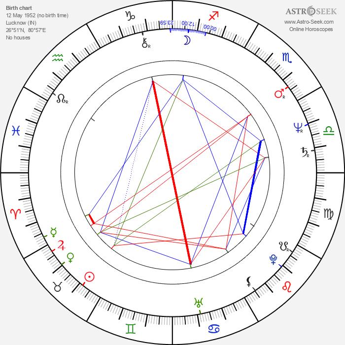 Mobin Khan - Astrology Natal Birth Chart