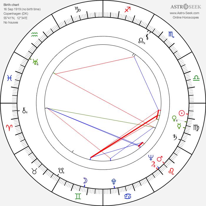 Mogens Wieth - Astrology Natal Birth Chart