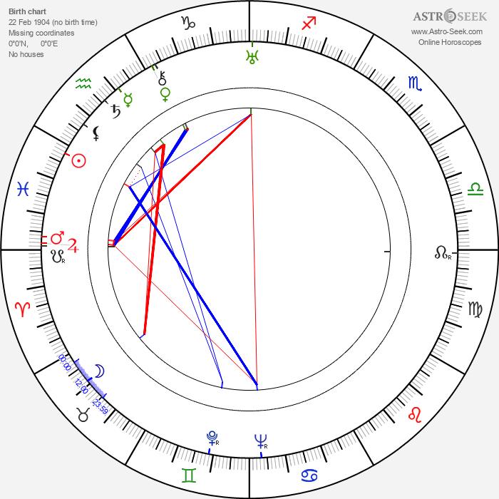 Mohamed Husen - Astrology Natal Birth Chart