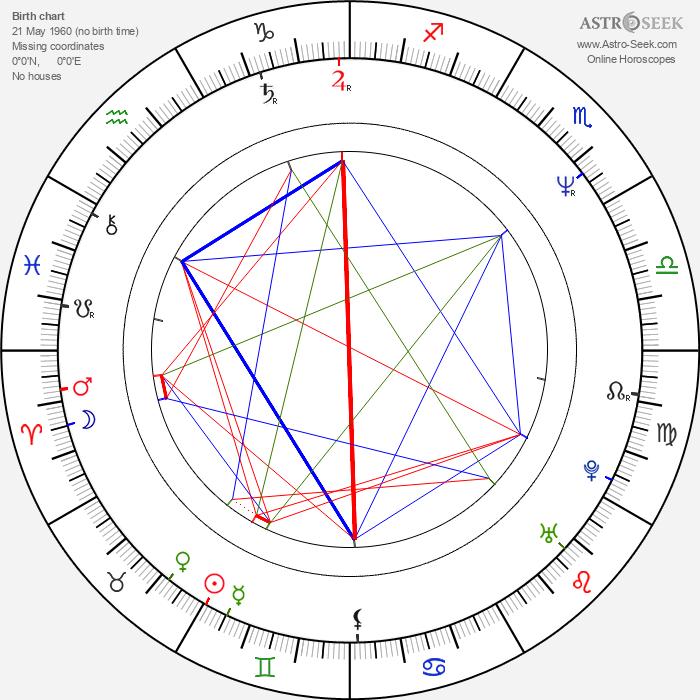 Mohanlal - Astrology Natal Birth Chart