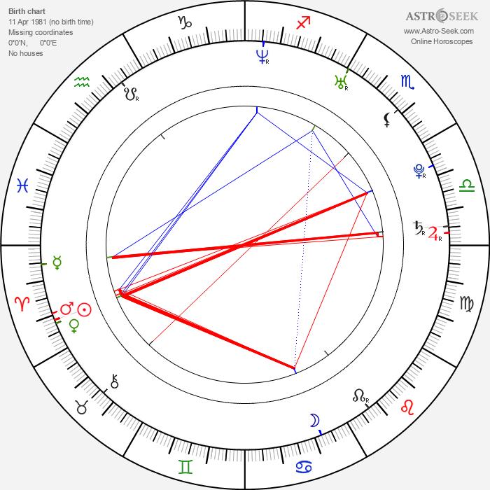 Mohit Suri - Astrology Natal Birth Chart