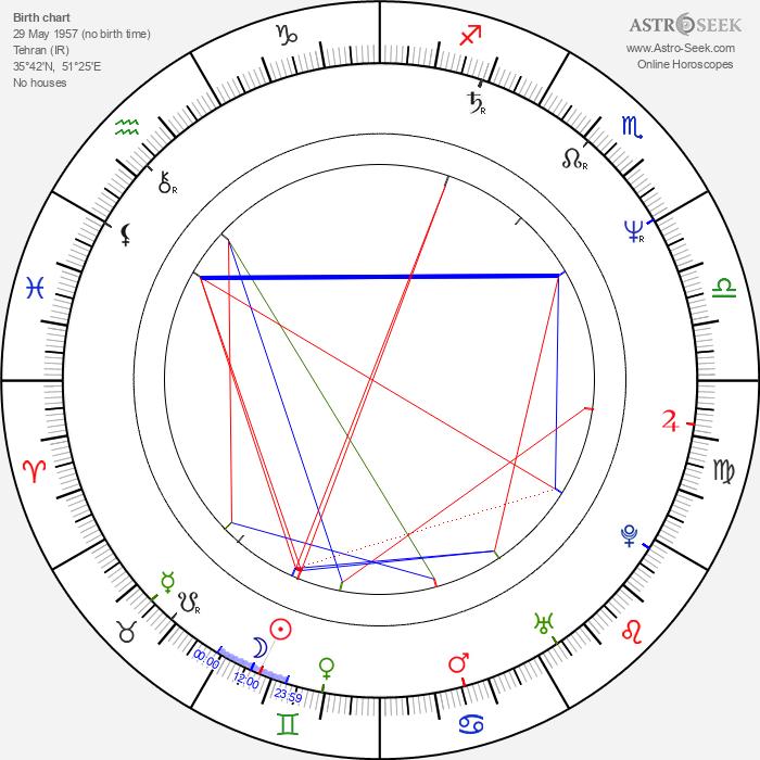 Mohsen Makhmalbaf - Astrology Natal Birth Chart