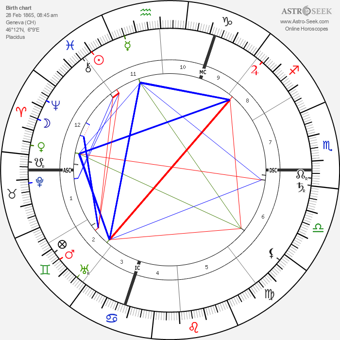 Moina Mathers - Astrology Natal Birth Chart