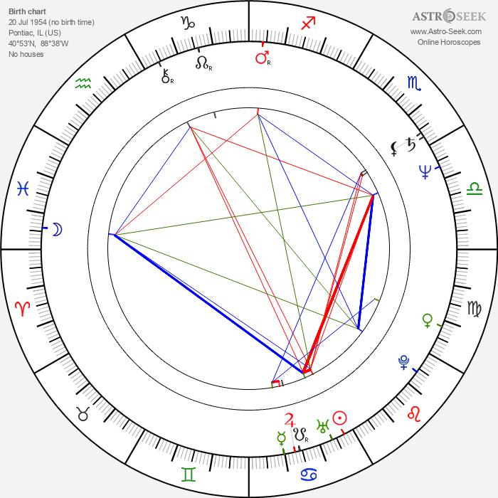 Moira Harris - Astrology Natal Birth Chart