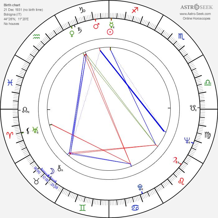 Moira Orfei - Astrology Natal Birth Chart
