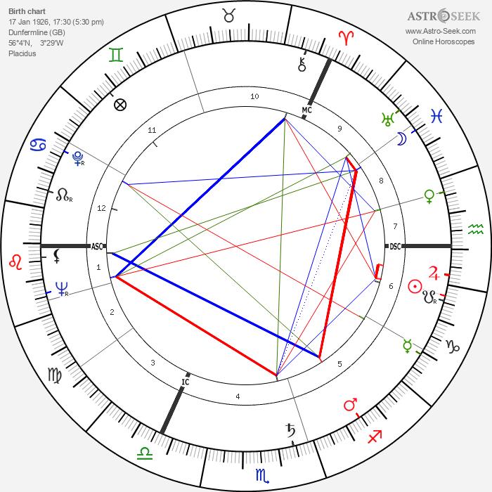 Moira Shearer - Astrology Natal Birth Chart