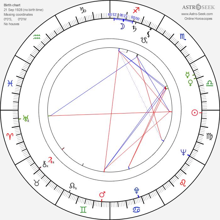 Mojmír Heger - Astrology Natal Birth Chart