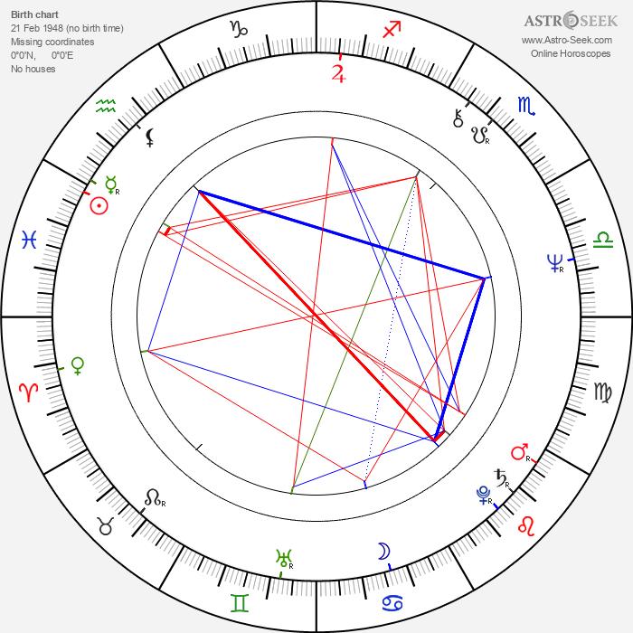 Mojmír Jaroš - Astrology Natal Birth Chart