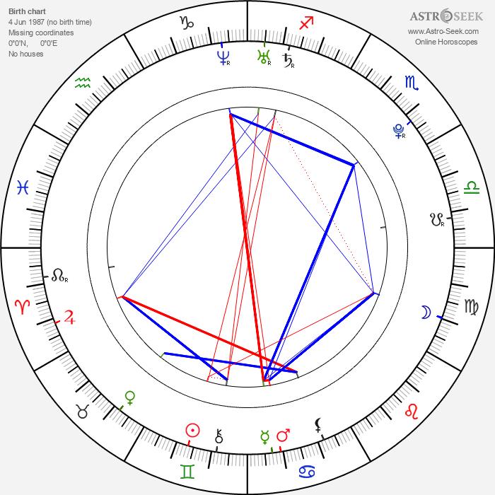 Mollie King - Astrology Natal Birth Chart