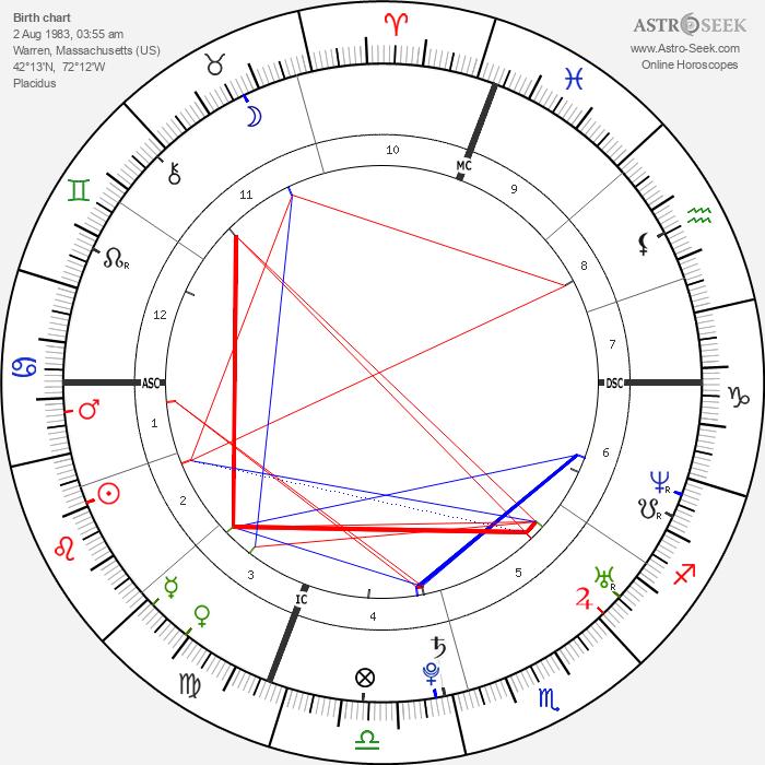 Molly Bish - Astrology Natal Birth Chart