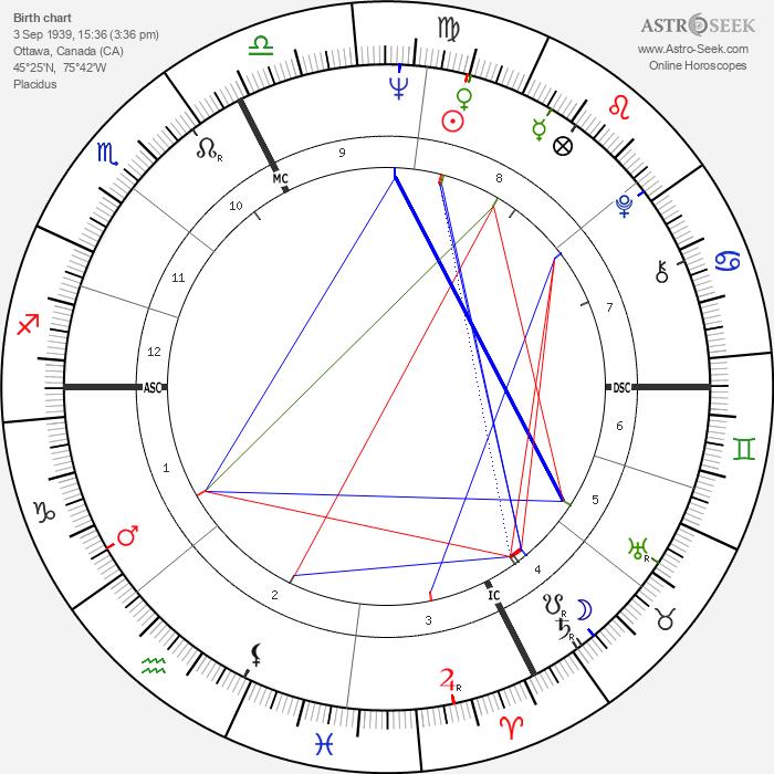 Molly Bruce - Astrology Natal Birth Chart