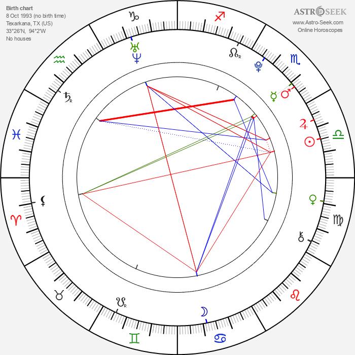 Molly C. Quinn - Astrology Natal Birth Chart