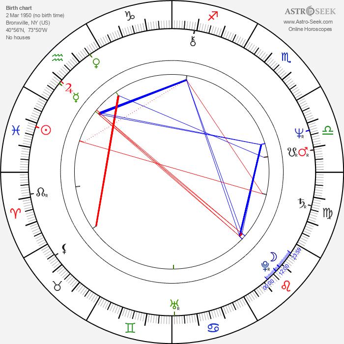Molly Cheek - Astrology Natal Birth Chart