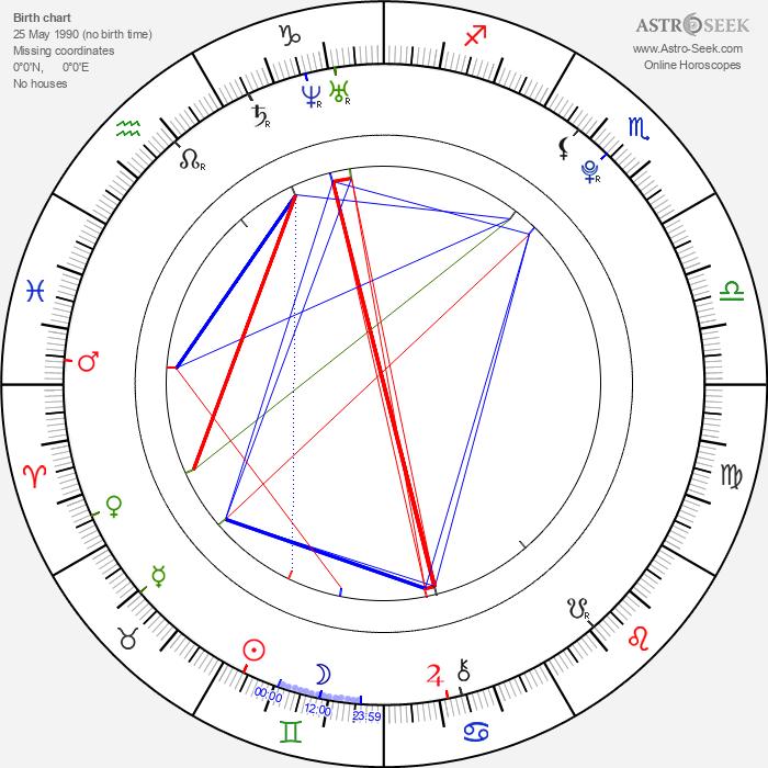 Molly Dunsworth - Astrology Natal Birth Chart
