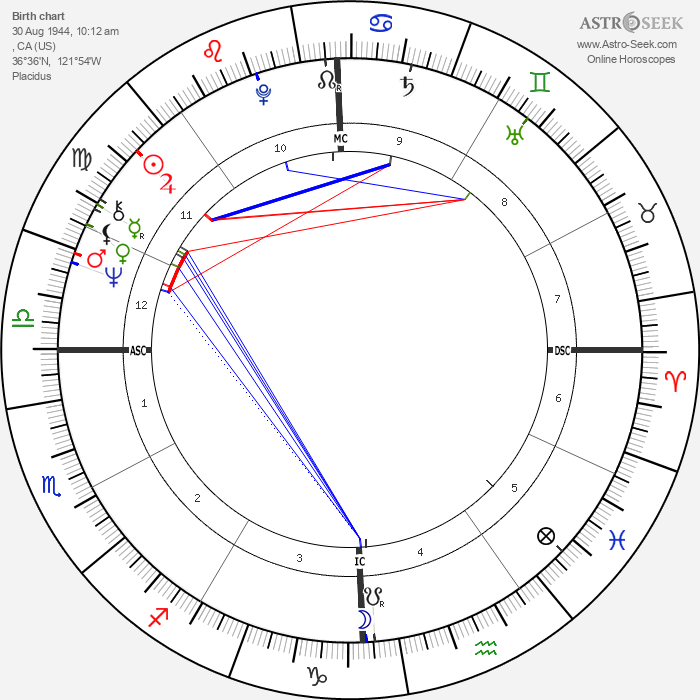 Molly Ivins - Astrology Natal Birth Chart