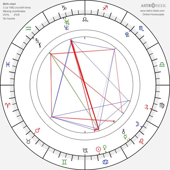 Molly Sandén - Astrology Natal Birth Chart