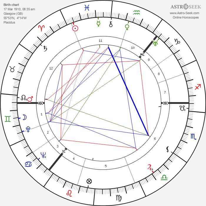 Molly Weir - Astrology Natal Birth Chart