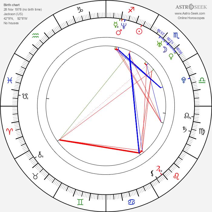 Molyneau DuBelle - Astrology Natal Birth Chart