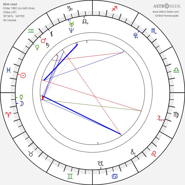 Momoko Tsugunaga - Astrology Natal Birth Chart