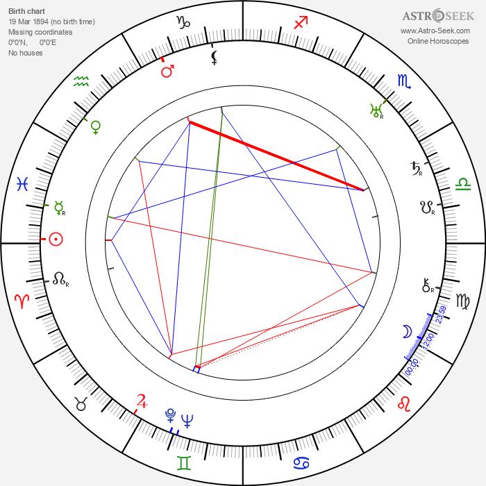 Moms Mabley - Astrology Natal Birth Chart