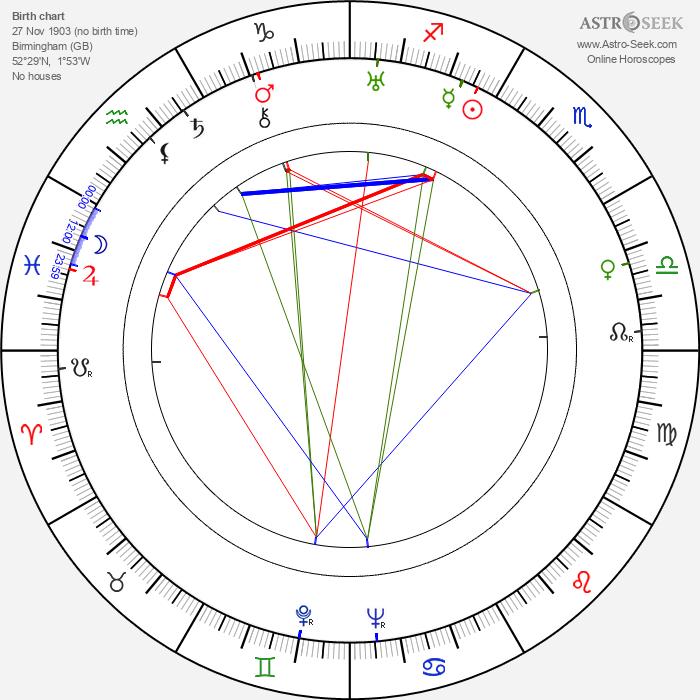 Mona Washbourne - Astrology Natal Birth Chart