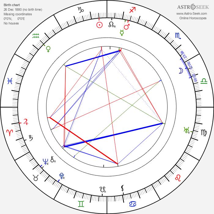 Monckton Hoffe - Astrology Natal Birth Chart