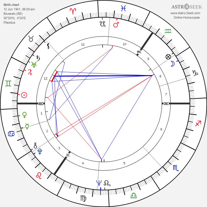 Monette Looza - Astrology Natal Birth Chart