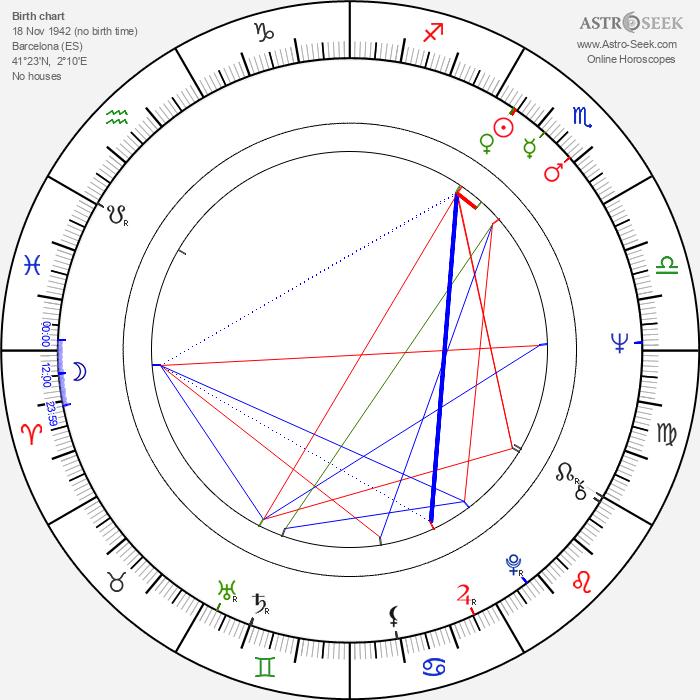 Mónica Randall - Astrology Natal Birth Chart
