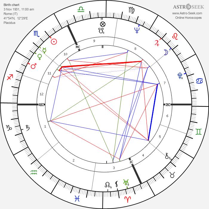 Monica Vitti - Astrology Natal Birth Chart