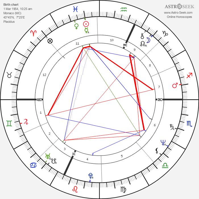Monika Holzner-Pflug - Astrology Natal Birth Chart