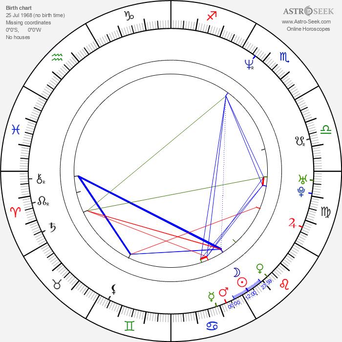Monika Horáková - Astrology Natal Birth Chart