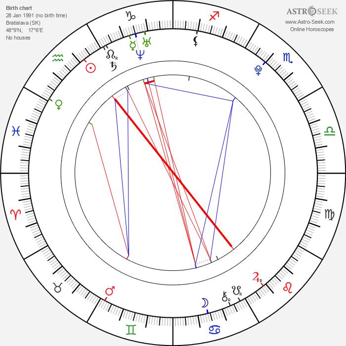 Monika Kotová - Astrology Natal Birth Chart