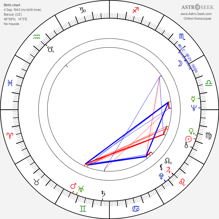 Monika Pošívalová - Astrology Natal Birth Chart