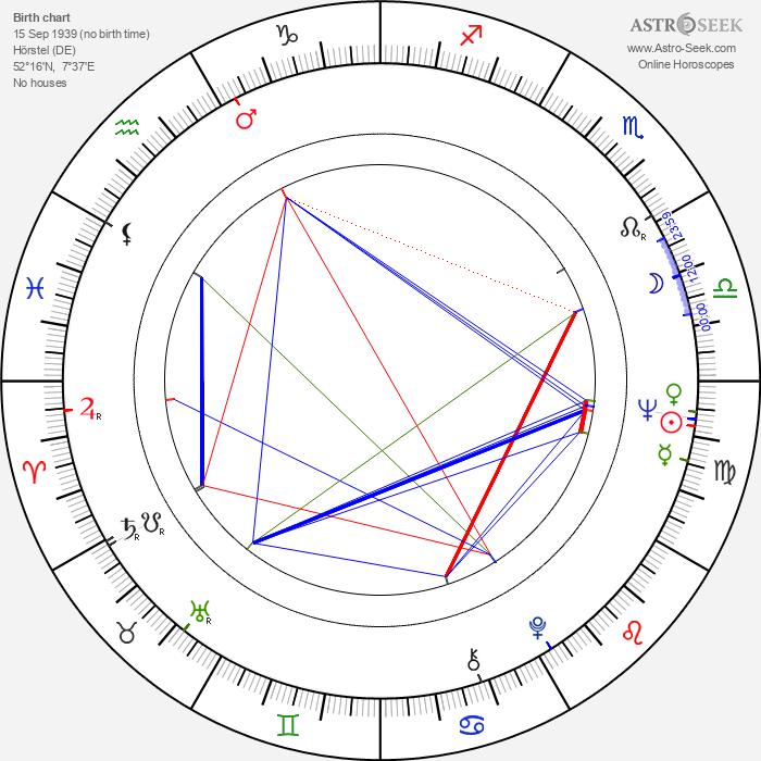 Monika Schoeller - Astrology Natal Birth Chart