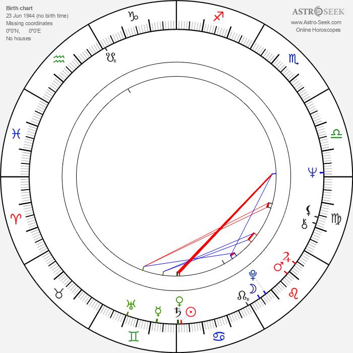 Monika Woytowicz - Astrology Natal Birth Chart