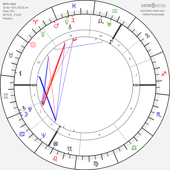 Monique de la Bruchollerie - Astrology Natal Birth Chart