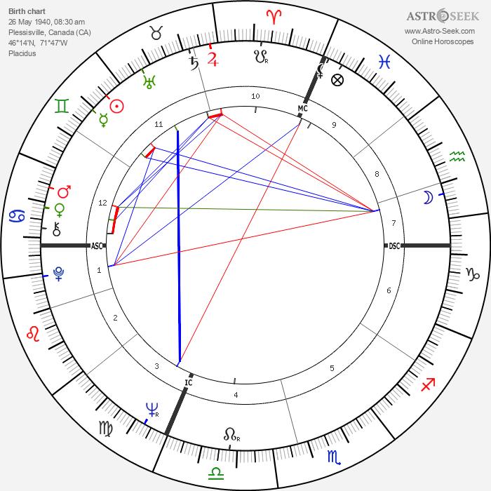 Monique Gagnon-Tremblay - Astrology Natal Birth Chart