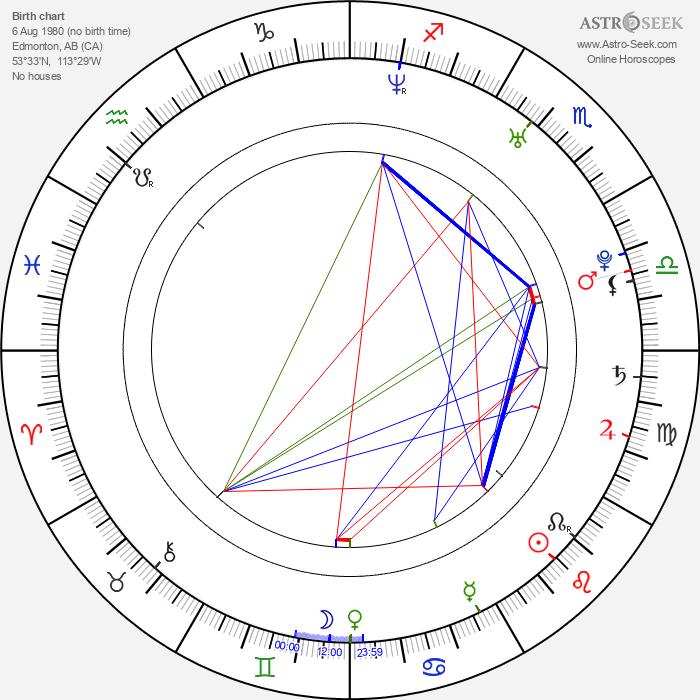 Monique Ganderton - Astrology Natal Birth Chart