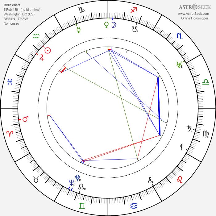 Monta Bell - Astrology Natal Birth Chart