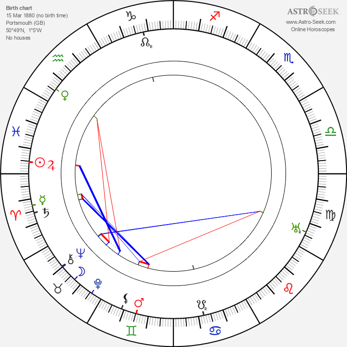 Montagu Love - Astrology Natal Birth Chart